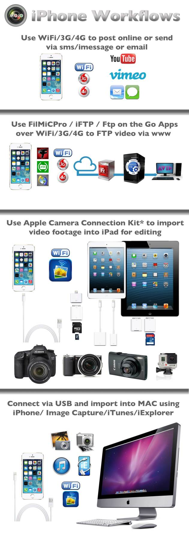 A selection (not exhaustive) of iPhone media workflows as an infographic of sorts